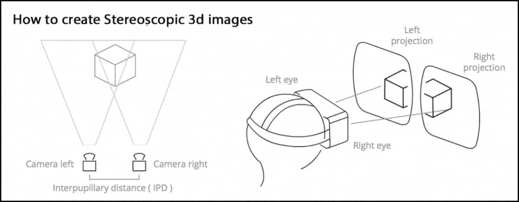 How to create stereoscopic 3D images to be viewed in VR