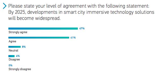 Perkins Coie LLP 2020 - Smart Cities