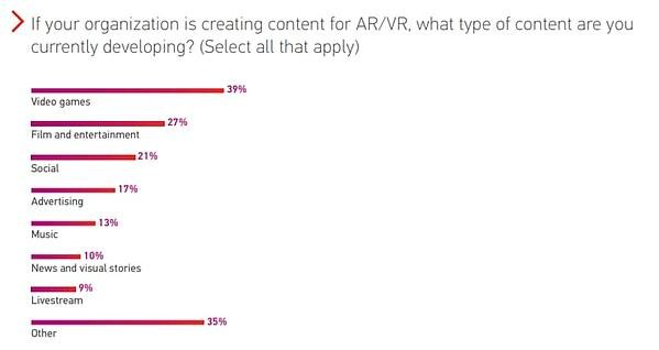 Statistics on which industry AR/VR industry is most prominent