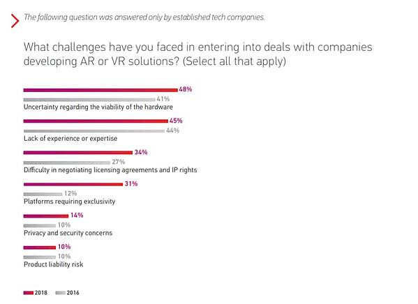 Statistics on challenges that AR/VR businesses have faced with company adoption