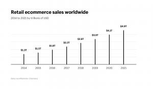 E-commerce market statistics