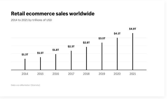 retail-ecommerce-sales-worldwide